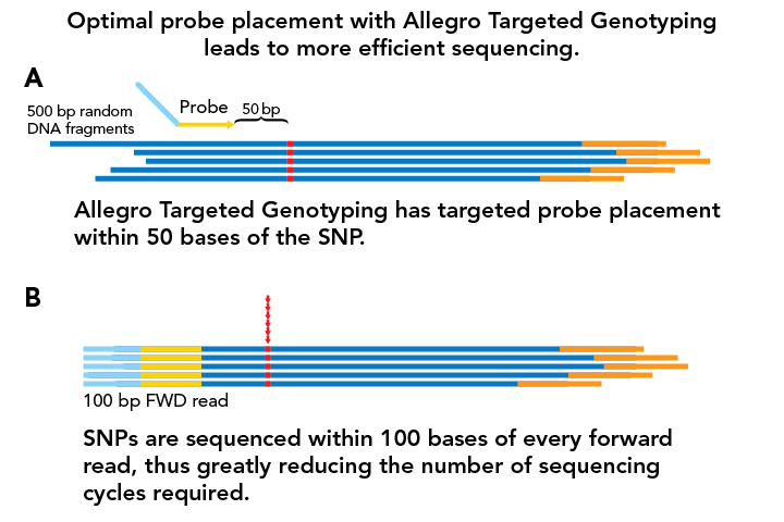 allegro targeted genotyping sequencing kits figure 6