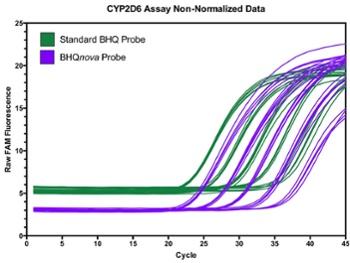 cyp2d6-non-norm-data.jpg
