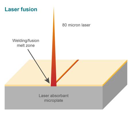 Principle of transmission diode laser welding
